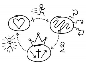 Three Circles evangelism sketch